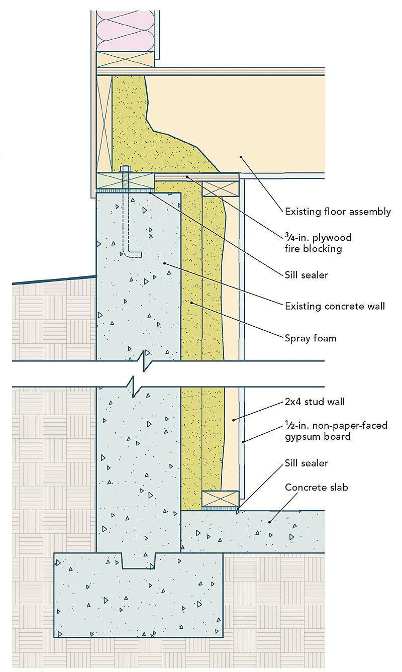 How to insulate my basement walls spray foam insulation nyc for Types of insulation for basement