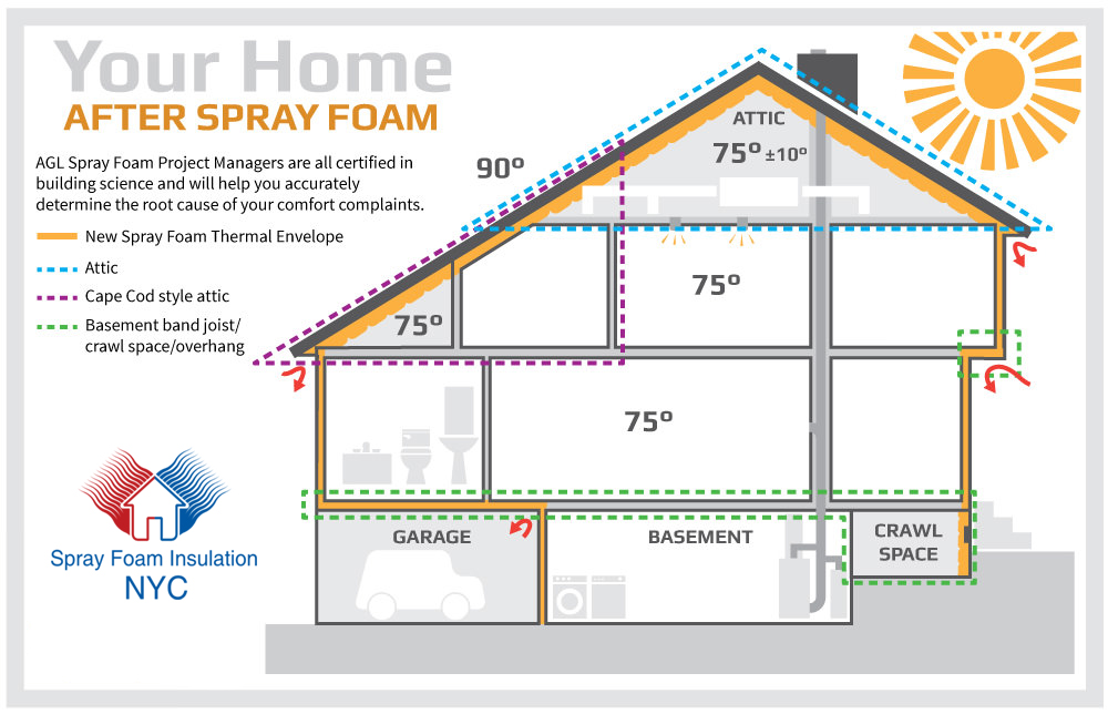 Spray Foam Insulation Cost Attic Insulation Costs In Ny